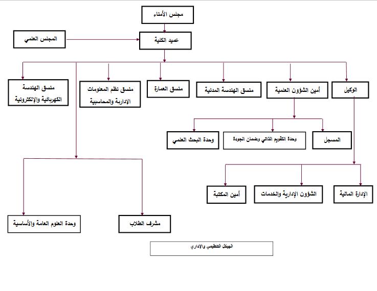 الهيكل التنظيمي والإداري